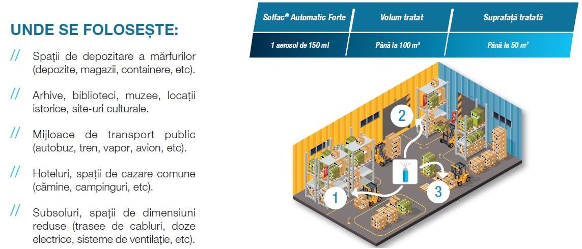 Solfac Automatic Forte Utilizare